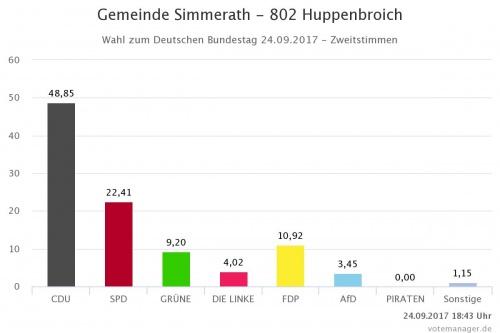 Wahlergebnisse aus Huppenbroich