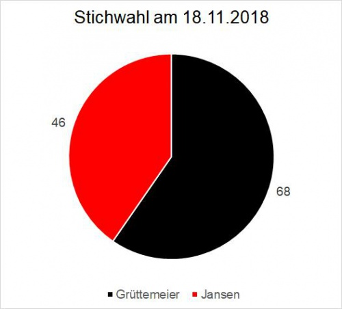 Wahlergebnisse in Huppenbroich